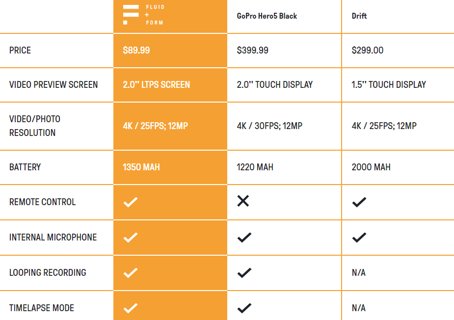 Comparaison Eagle 4K GoPro Hero 5 et Drift